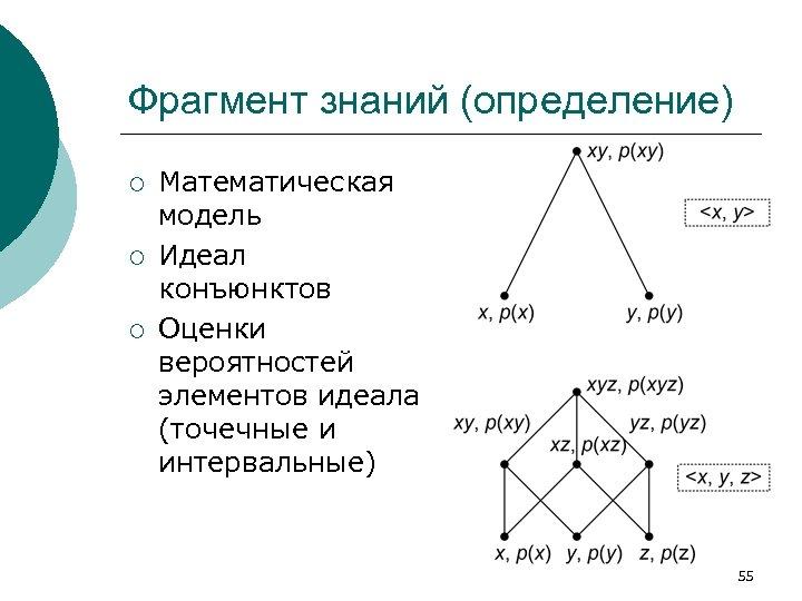 Фрагмент знаний (определение) ¡ ¡ ¡ Математическая модель Идеал конъюнктов Оценки вероятностей элементов идеала