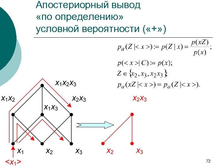 Апостериорный вывод «по определению» условной вероятности ( «+» ) 72