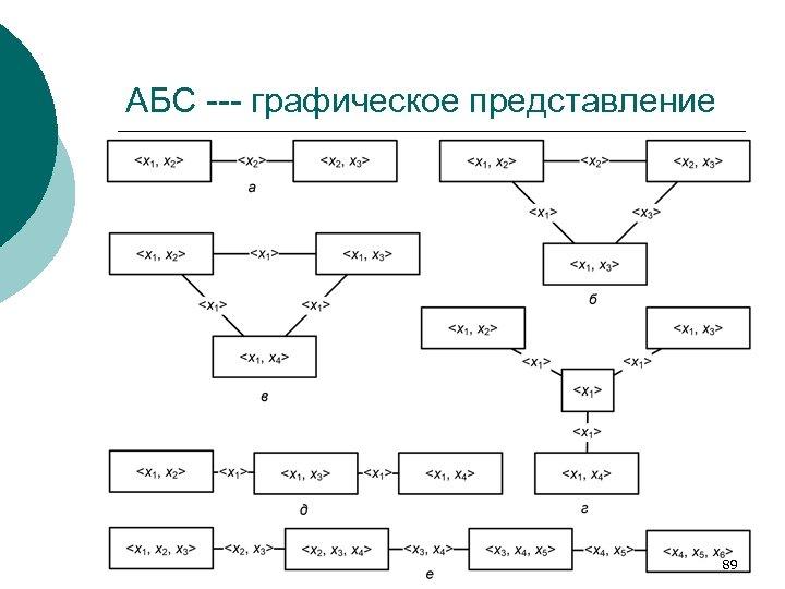 АБС --- графическое представление 89