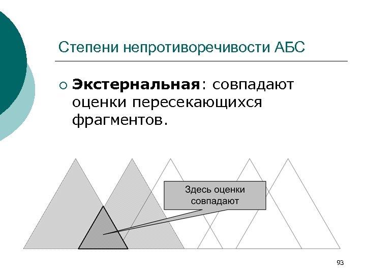 Степени непротиворечивости АБС ¡ Экстернальная: совпадают оценки пересекающихся фрагментов. 93