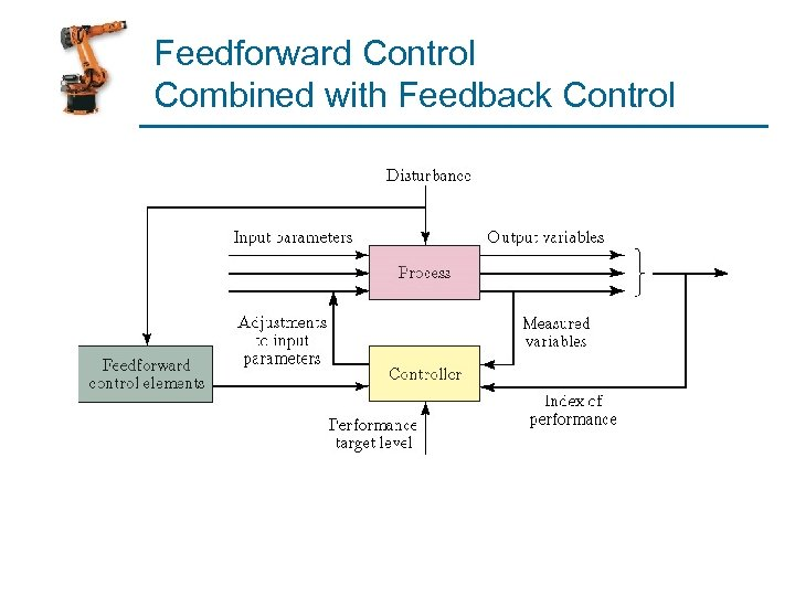 Feedforward Control Combined with Feedback Control