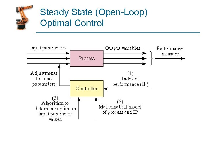 Steady State (Open-Loop) Optimal Control