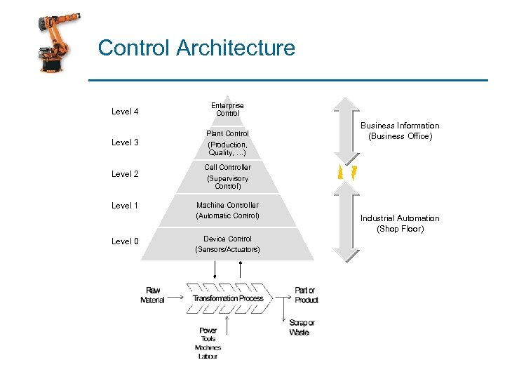 Control Architecture Level 4 Enterprise Control Level 3 Plant Control (Production, Quality, …) Level