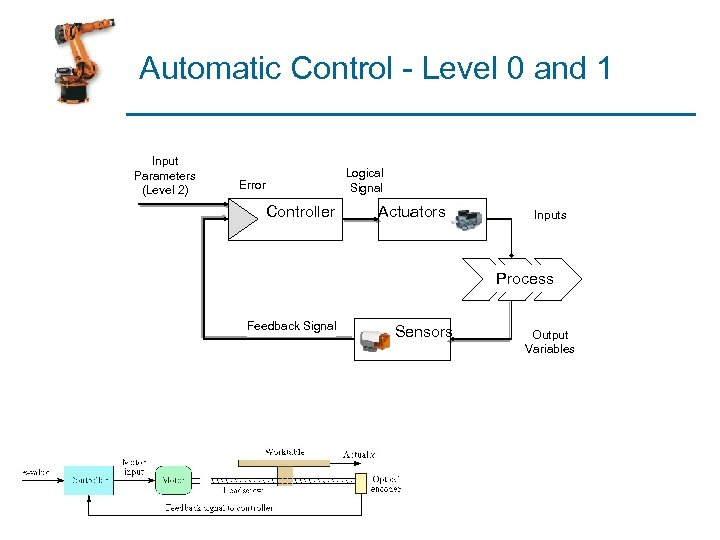 Automatic Control - Level 0 and 1 Input Parameters (Level 2) Logical Signal Error