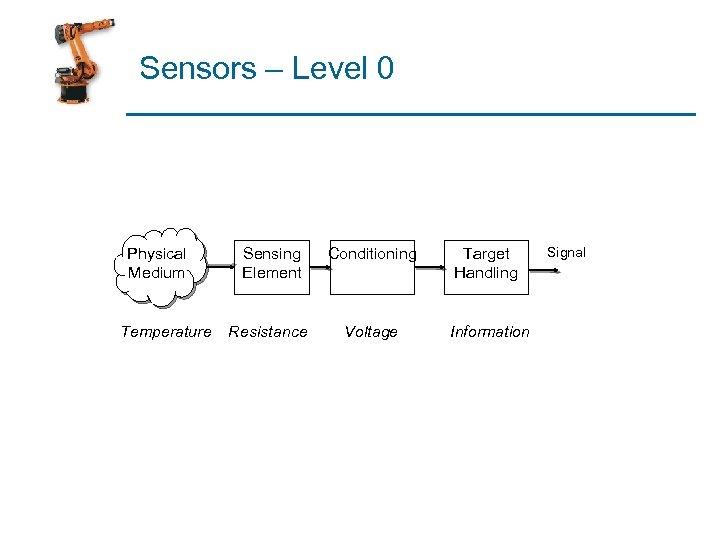 Sensors – Level 0 Physical Medium Temperature Sensing Element Conditioning Target Handling Resistance Voltage