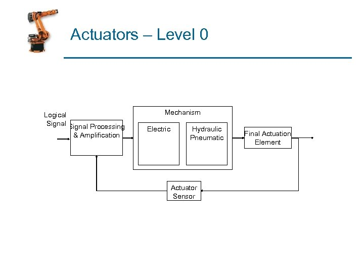 Actuators – Level 0 Logical Signal Processing & Amplification Mechanism Electric Hydraulic Pneumatic Actuator