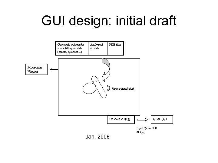 GUI design: initial draft Geometric objects for space filling models (sphere, cylinder…) Analytical models