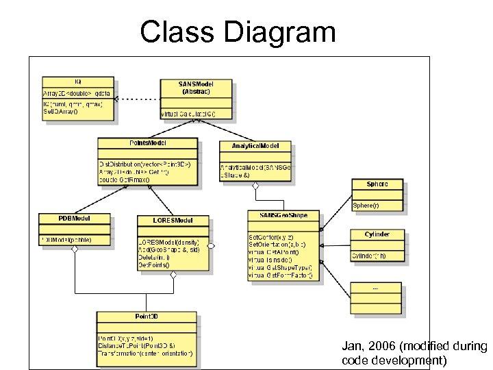 Class Diagram Jan, 2006 (modified during code development)