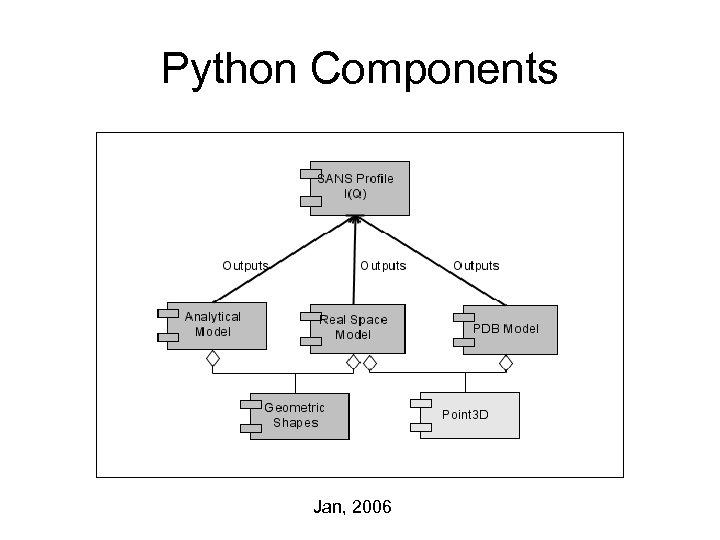 Python Components Jan, 2006