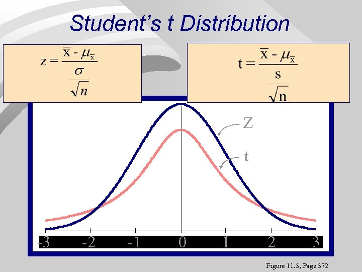 Student's t Distribution Z t -3 -3 -2 -2 -1 -1 0 0 1