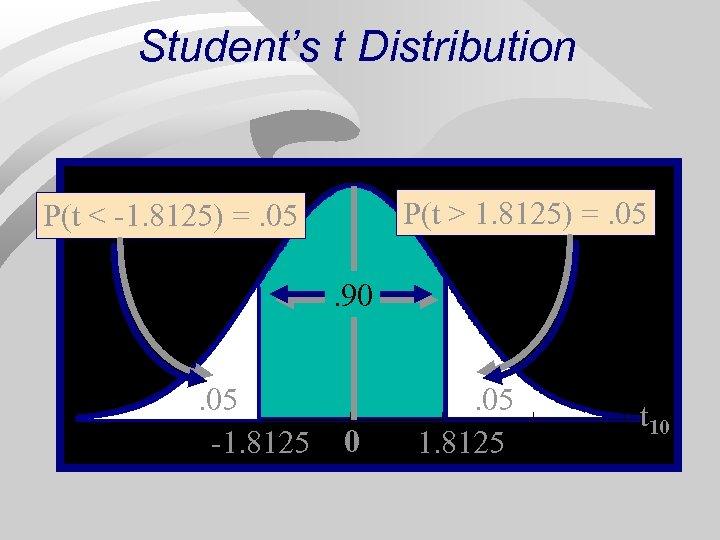 Student's t Distribution P(t > 1. 8125) =. 05 P(t < -1. 8125) =.