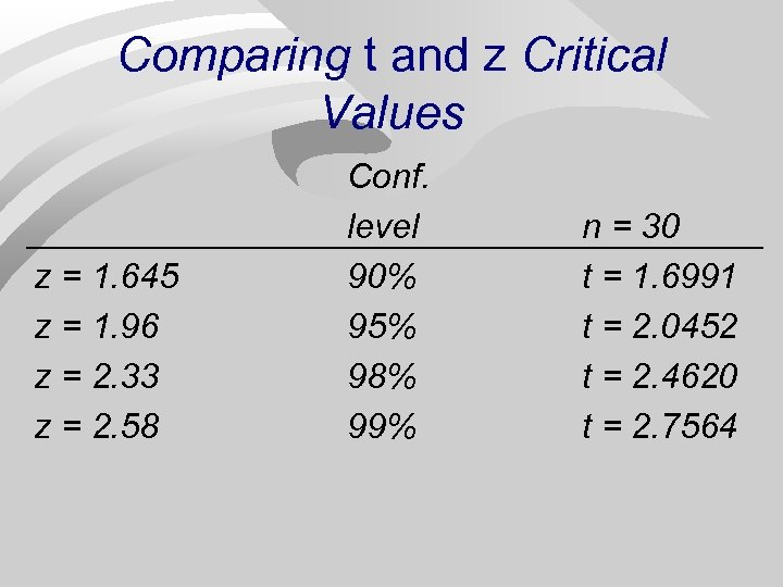 Comparing t and z Critical Values z = 1. 645 z = 1. 96