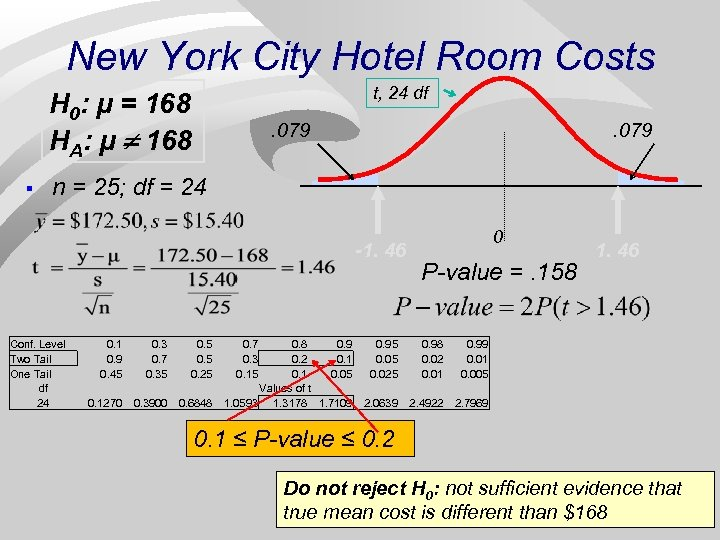 New York City Hotel Room Costs t, 24 df H 0: μ = 168