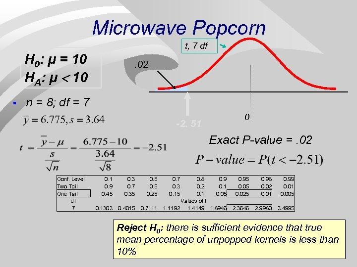 Microwave Popcorn t, 7 df H 0: μ = 10 HA: μ < 10