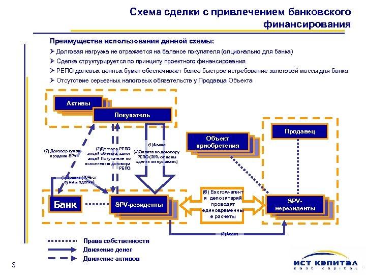 Схема сделки с привлечением банковского финансирования Преимущества использования данной схемы: Ø Долговая нагрузка не