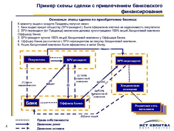 Пример схемы сделки с привлечением банковского финансирования Основные этапы сделки по приобретению бизнеса: К