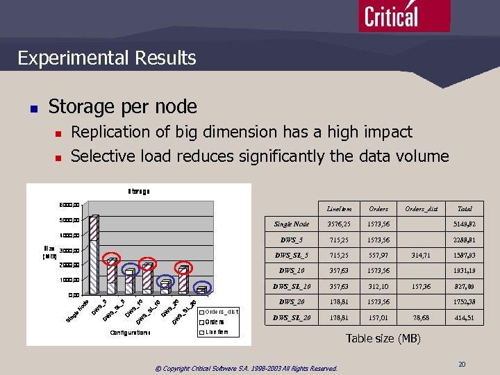 Experimental Results n Storage per node n n Replication of big dimension has a