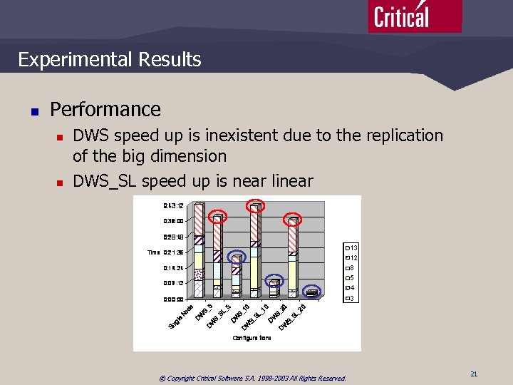 Experimental Results n Performance n n DWS speed up is inexistent due to the