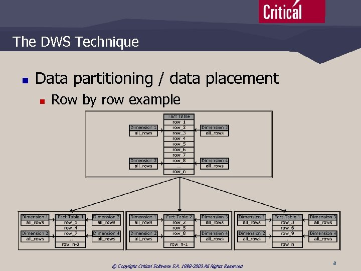 The DWS Technique n Data partitioning / data placement n Row by row example