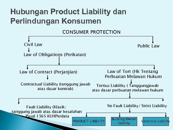 Hubungan Product Liability dan Perlindungan Konsumen CONSUMER PROTECTION Civil Law Public Law of Obligations