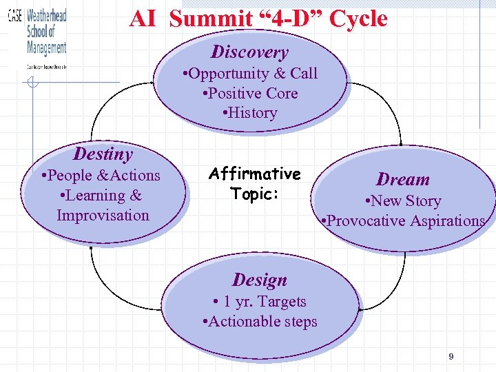 """AI Summit """" 4 -D"""" Cycle Discovery • Opportunity & Call • Positive Core"""