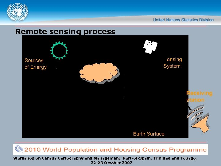 Remote sensing process Receiving station Workshop on Census Cartography and Management, Port-of-Spain, Trinidad and