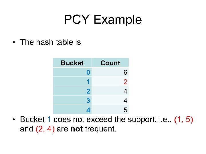 PCY Example • The hash table is Bucket Count 0 1 2 3 4