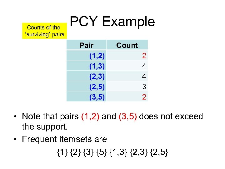 "Counts of the ""surviving"" pairs PCY Example Pair (1, 2) (1, 3) (2, 5)"