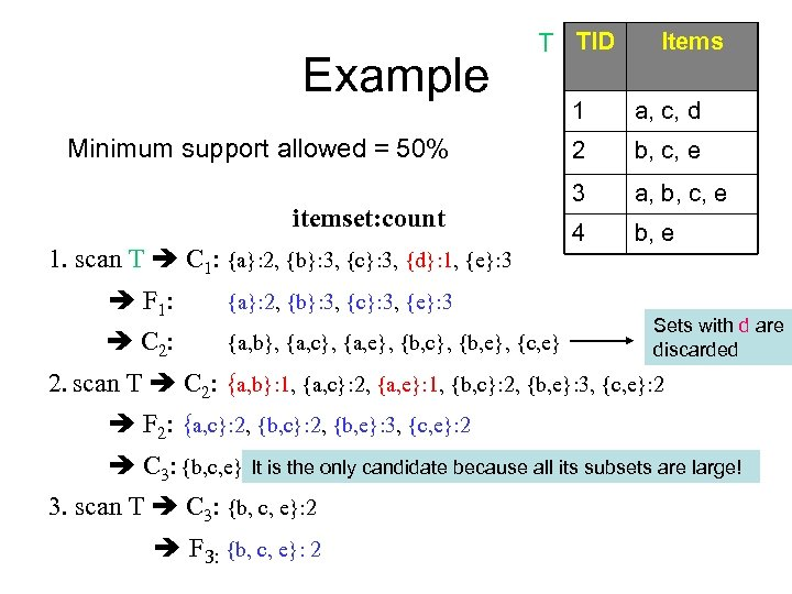 Example T TID Minimum support allowed = 50% itemset: count 1. scan T C