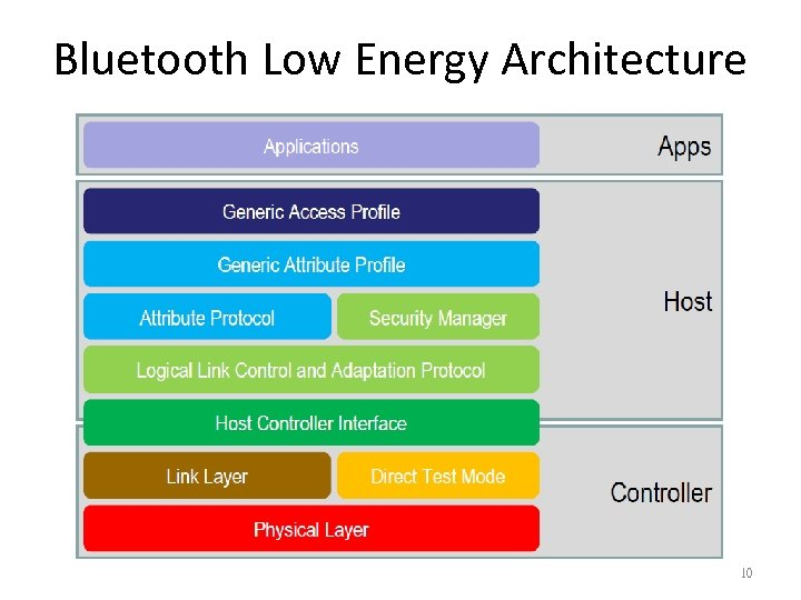 Bluetooth Low Energy Architecture 10