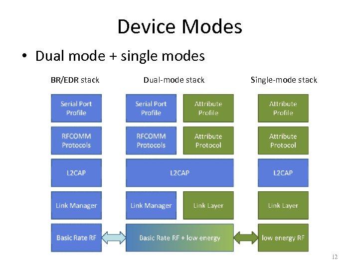 Device Modes • Dual mode + single modes BR/EDR stack Dual-mode stack Single-mode stack