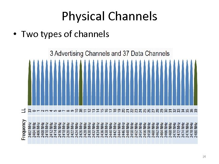Physical Channels • Two types of channels 14