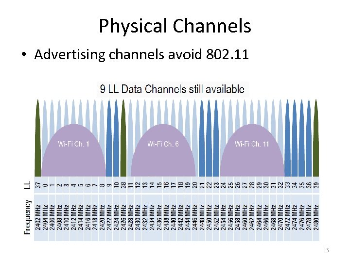 Physical Channels • Advertising channels avoid 802. 11 15
