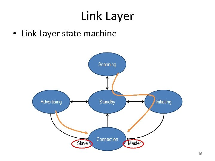 Link Layer • Link Layer state machine 16