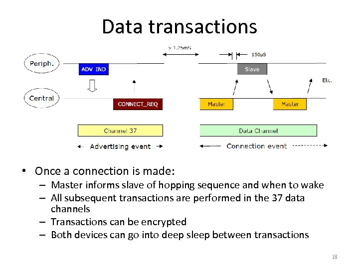 Data transactions • Once a connection is made: – Master informs slave of hopping