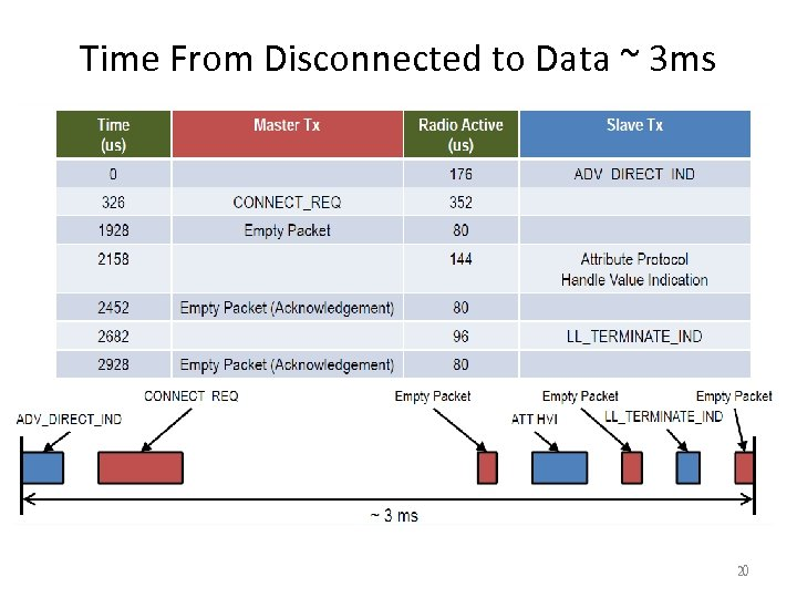 Time From Disconnected to Data ~ 3 ms 20