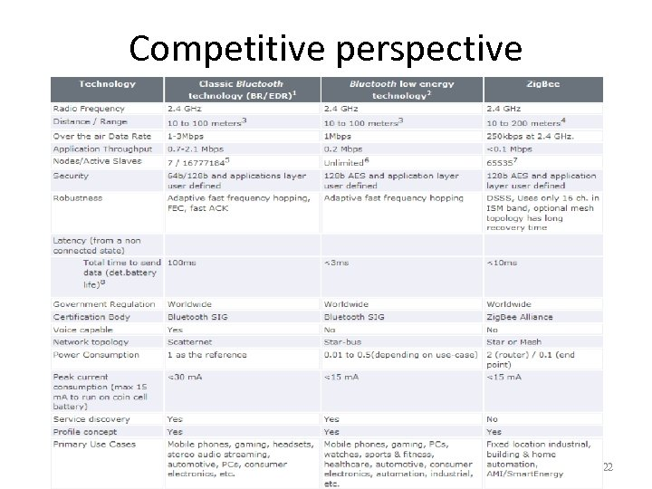 Competitive perspective 22