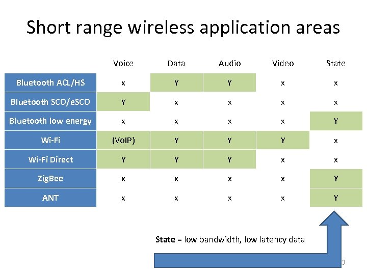 Short range wireless application areas Voice Data Audio Video State Bluetooth ACL/HS x Y