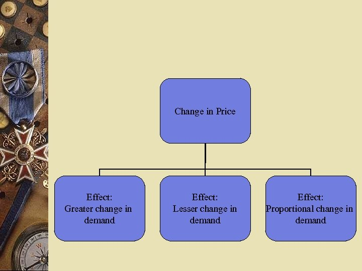 Change in Price Effect: Greater change in demand Effect: Lesser change in demand Effect: