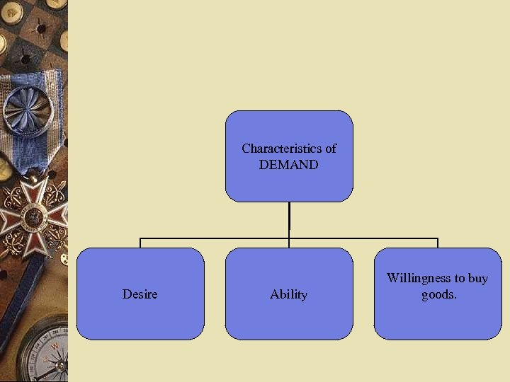 Characteristics of DEMAND Desire Ability Willingness to buy goods.