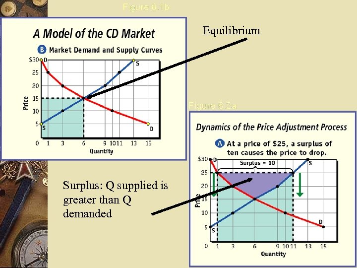 Equilibrium Surplus: Q supplied is greater than Q demanded