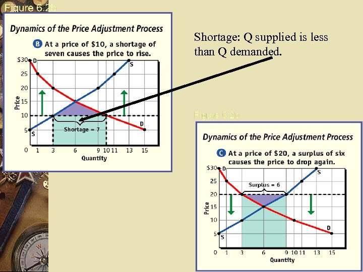 Shortage: Q supplied is less than Q demanded.