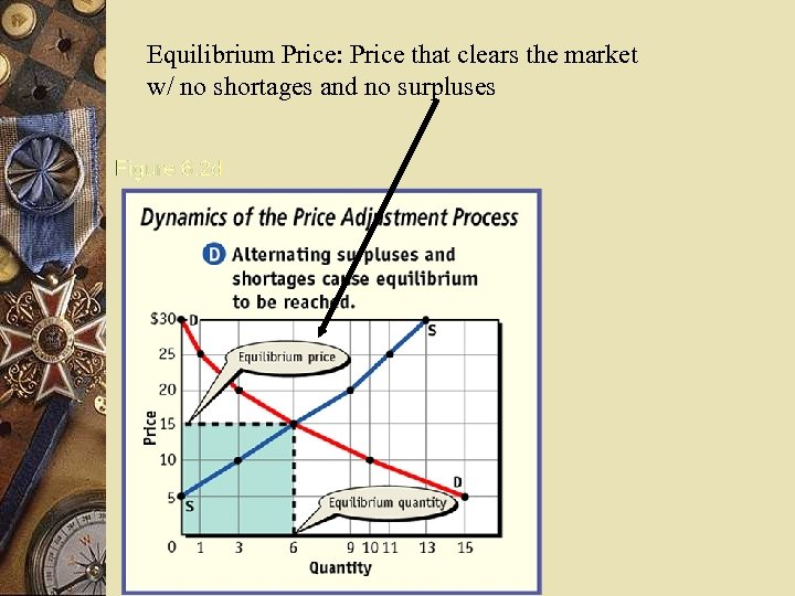 Equilibrium Price: Price that clears the market w/ no shortages and no surpluses
