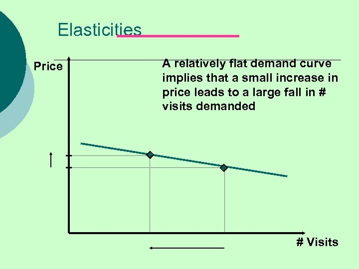 Elasticities Price A relatively flat demand curve implies that a small increase in price