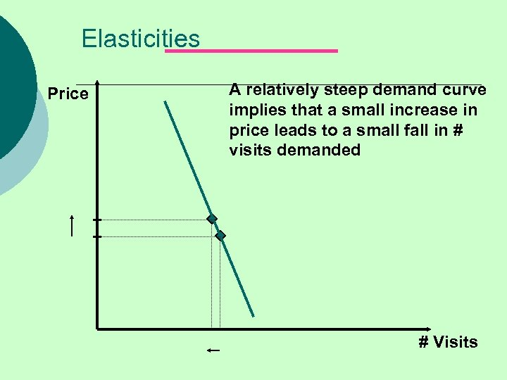 Elasticities Price A relatively steep demand curve implies that a small increase in price