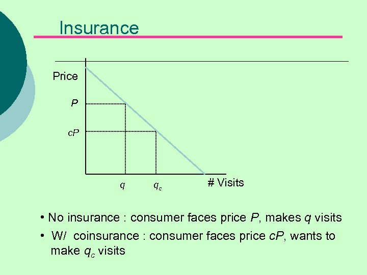 Insurance Price P c. P q qc # Visits • No insurance : consumer