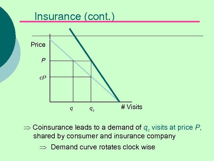 Insurance (cont. ) Price P c. P q qc # Visits Þ Coinsurance leads