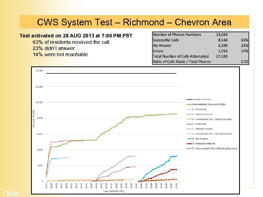CWS System Test – Richmond – Chevron Area Test activated on 28 AUG 2013