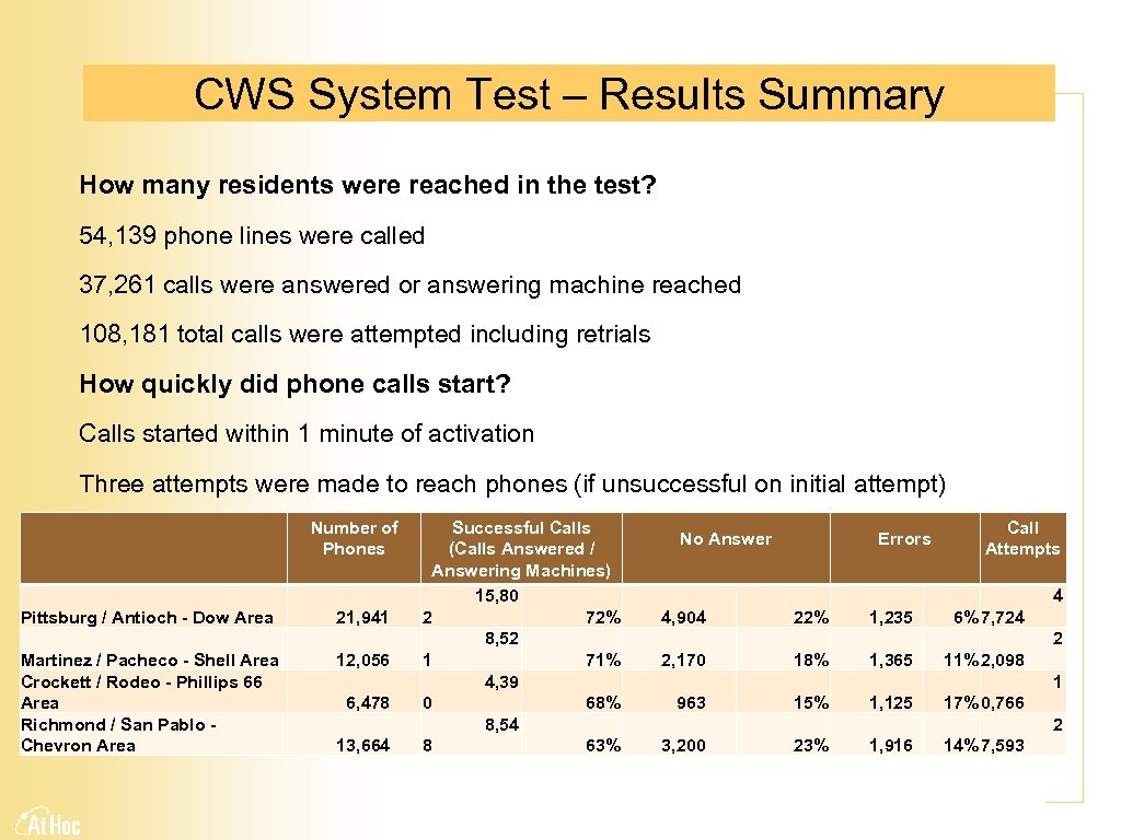 CWS System Test – Results Summary How many residents were reached in the test?