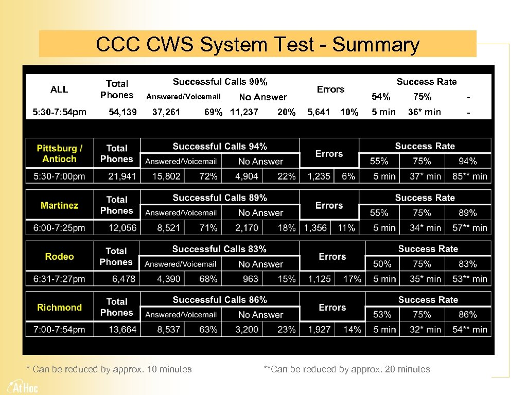 CCC CWS System Test - Summary ALL 5: 30 -7: 54 pm Total Phones
